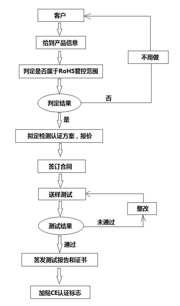 RoHS环保测试流程是什么/环保RoHS认证如何办理?插图