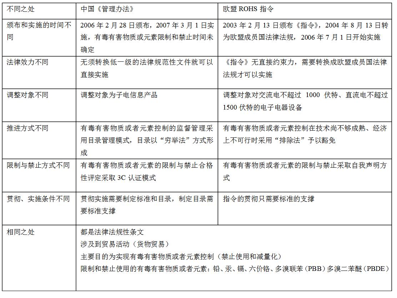 reach认证费用_中国RoHS和欧盟RoHS的区别_亿博RoHS认证服务机构