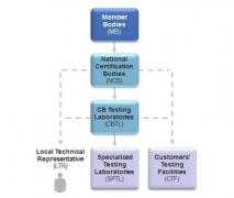 CB认证认证范围是什么?