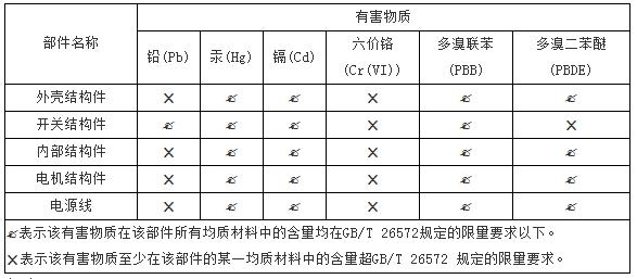 中国RoHS含量表