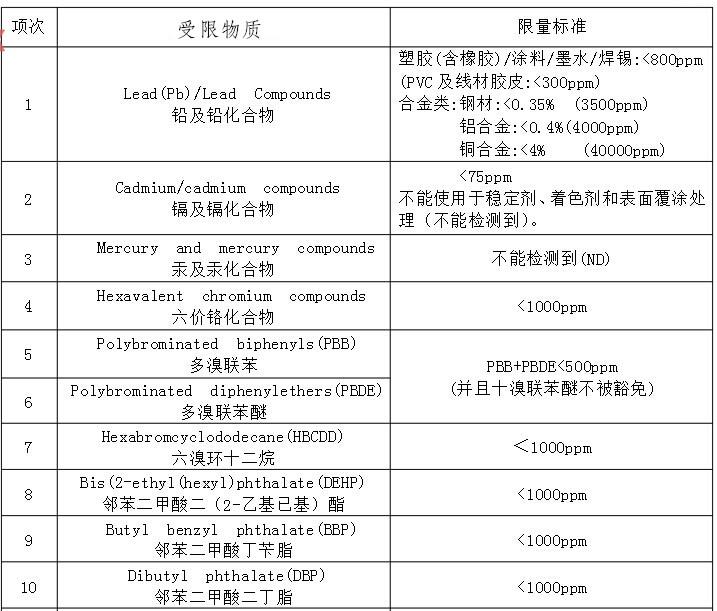 中国RoHS 2.0与欧盟RoHS 2.0的区别是什么?