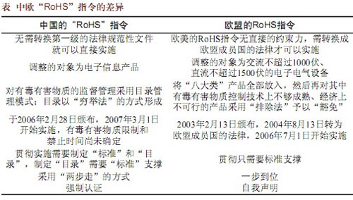 中国RoHS指令和欧盟RoHS指令的区别是什么?