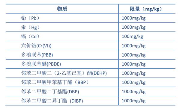RoHS整机需要测试邻苯二甲酸盐么?