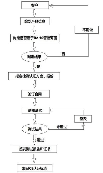 ROHS认证流程