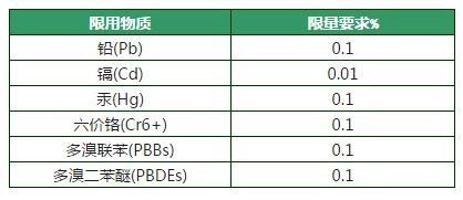 中国RoHS2.0