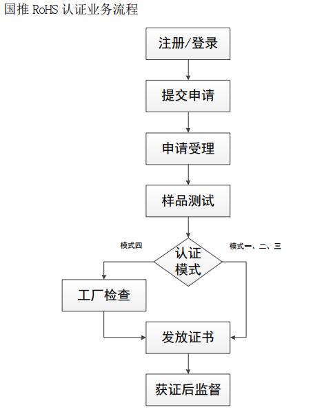 中国rohs认证